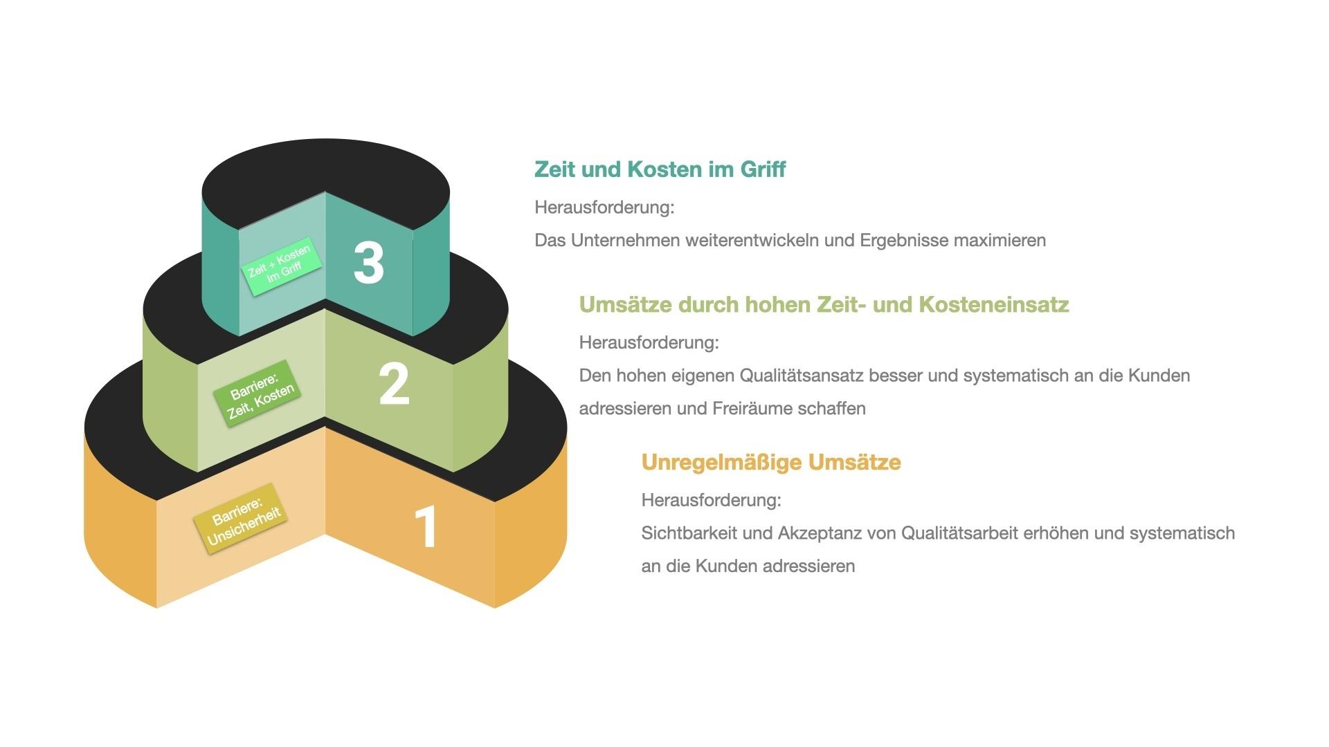 Grafik: 3 Stufen des Unternehmenserfolges